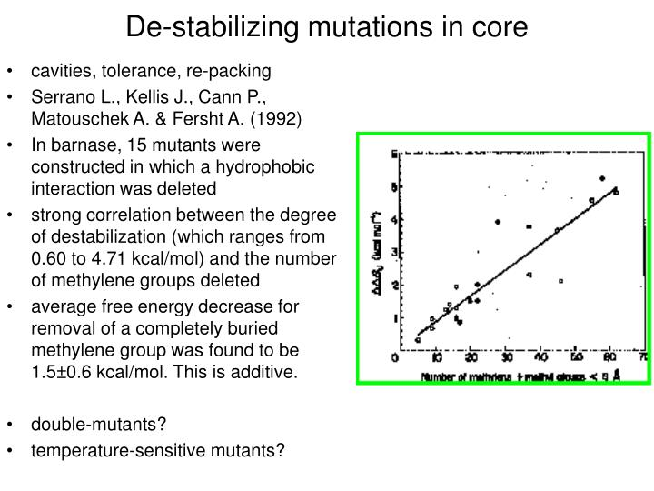 De-stabilizing mutations in core