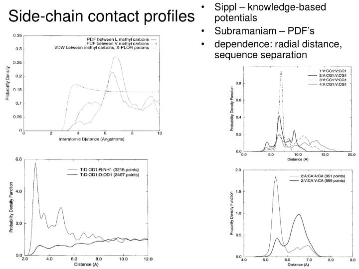 Side-chain contact profiles