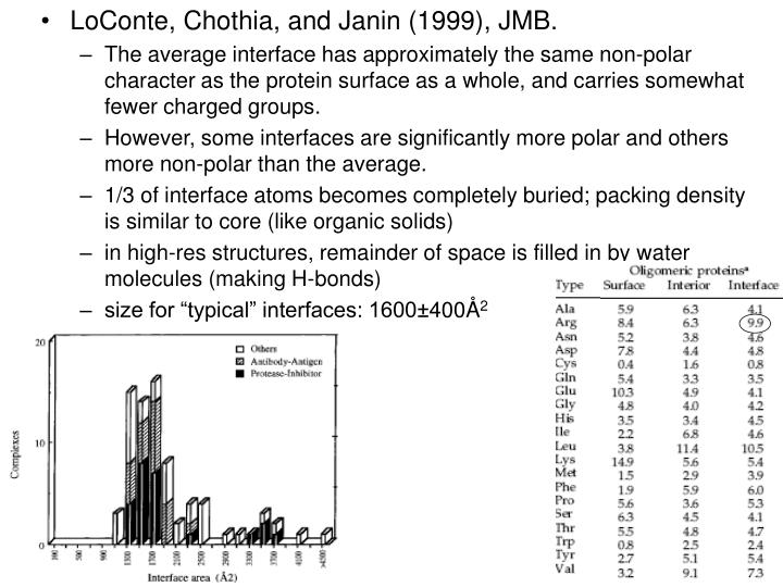 LoConte, Chothia, and Janin (1999), JMB.