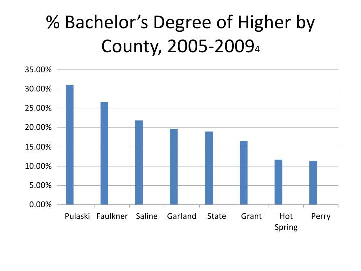 % Bachelor's Degree of Higher by County, 2005-2009
