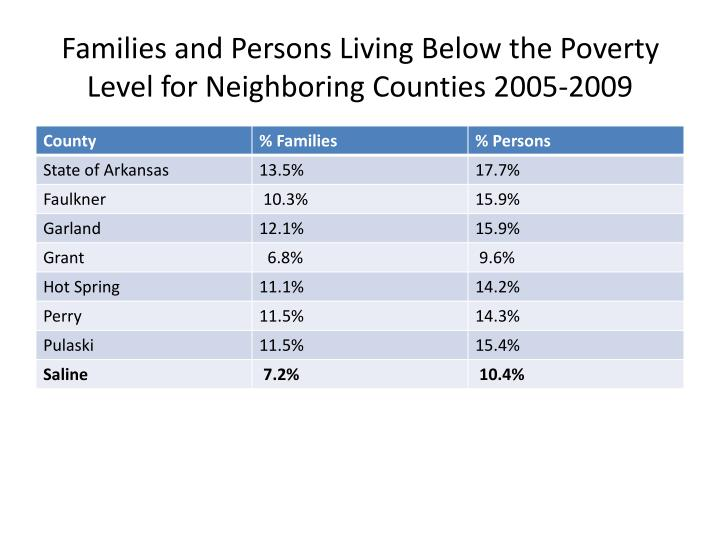 Families and Persons Living Below the Poverty Level for Neighboring Counties 2005-2009