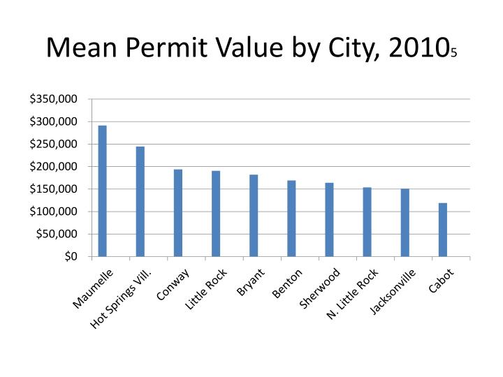 Mean Permit Value by City, 2010