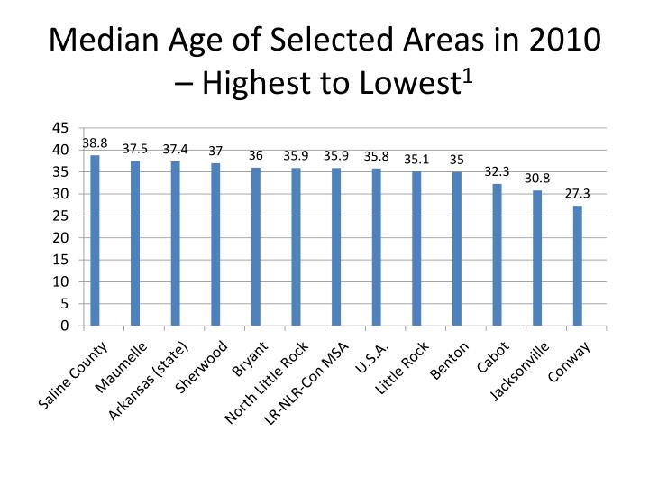 Median Age of Selected Areas in 2010 – Highest to Lowest