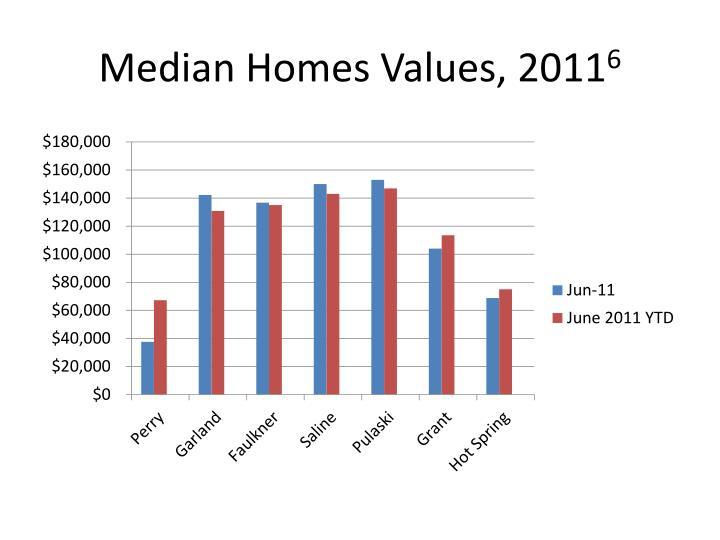 Median Homes Values, 2011