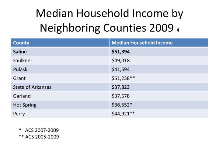 Median Household Income by Neighboring Counties 2009