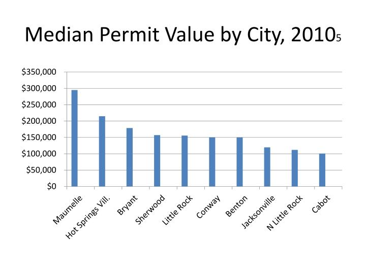 Median Permit Value by City, 2010