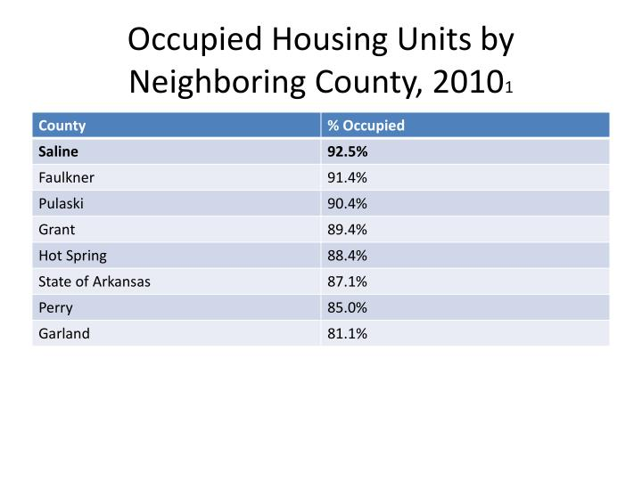 Occupied Housing Units by Neighboring County, 2010