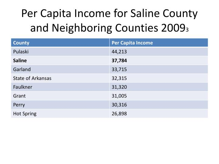 Per Capita Income for Saline County and Neighboring Counties 2009