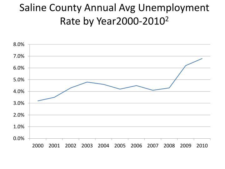 Saline County Annual