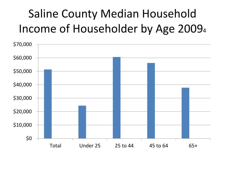 Saline County Median Household Income of Householder by Age 2009