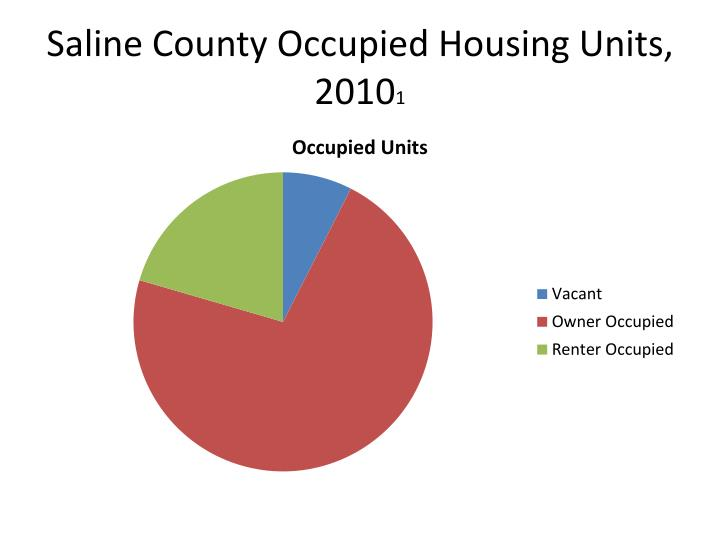 Saline County Occupied Housing Units, 2010