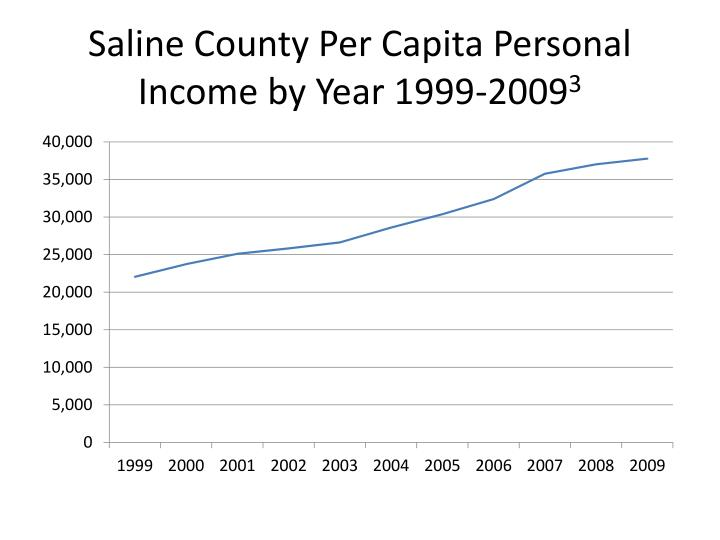 Saline County Per Capita Personal Income by Year 1999-2009