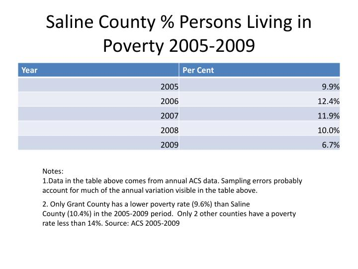Saline County % Persons Living in Poverty 2005-2009