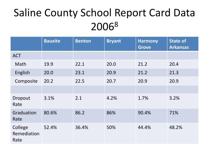 Saline County School Report Card Data 2006