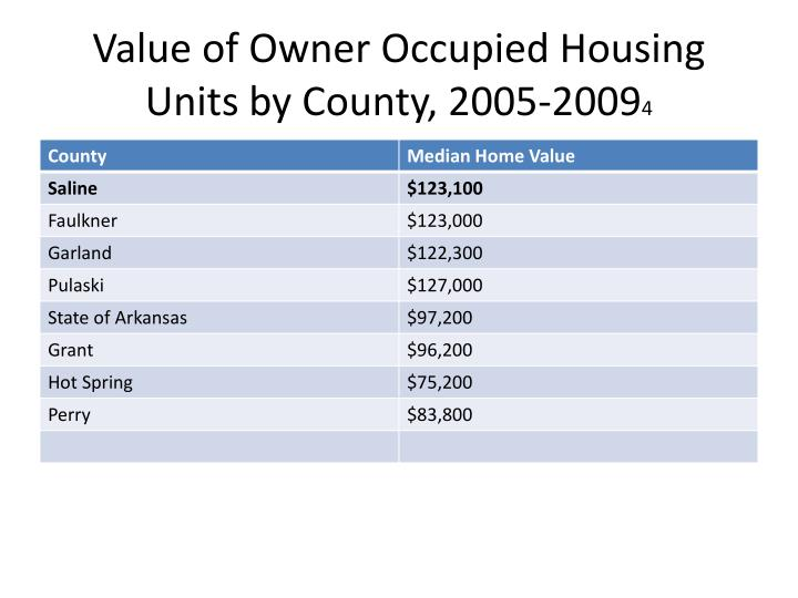 Value of Owner Occupied Housing Units by County, 2005-2009