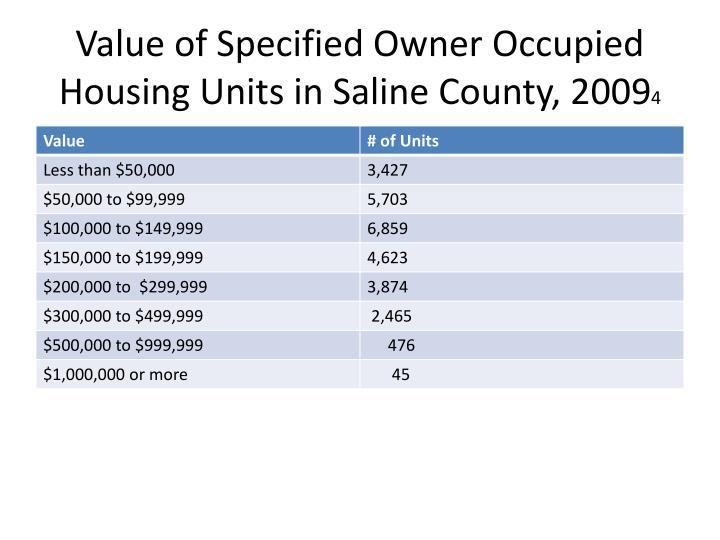Value of Specified Owner Occupied Housing Units in Saline County, 2009