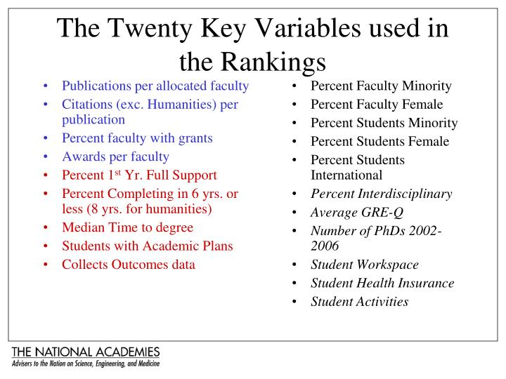The Twenty Key Variables used in the Rankings