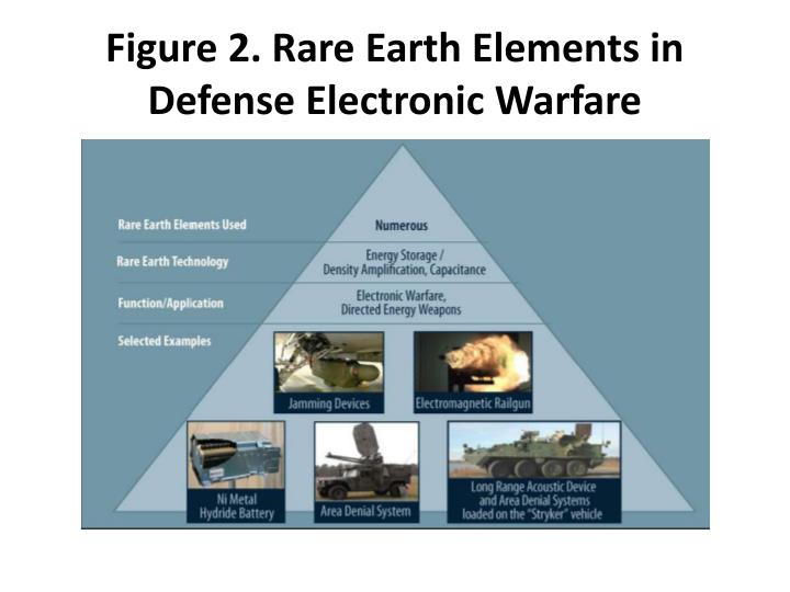 Figure 2. Rare Earth Elements in Defense Electronic Warfare