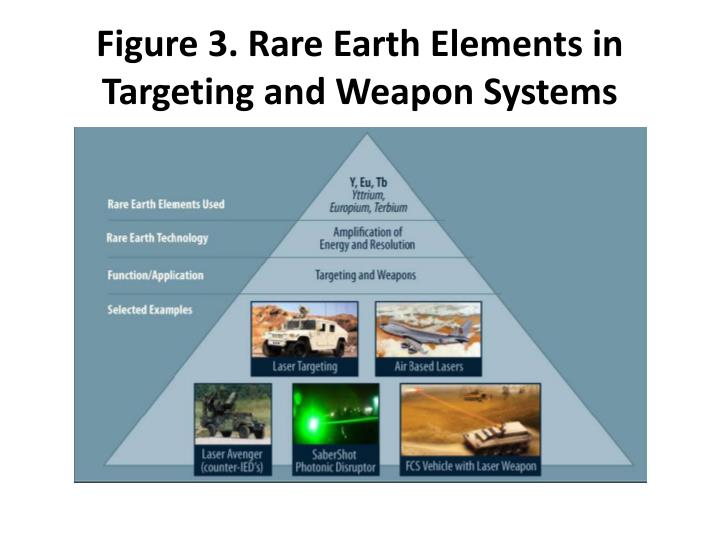 Figure 3. Rare Earth Elements in Targeting and Weapon Systems