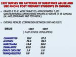 1997 survey on patterns of substance abuse and use among post primary students in jamaica