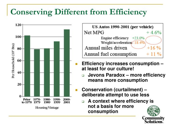 Conserving Different from Efficiency