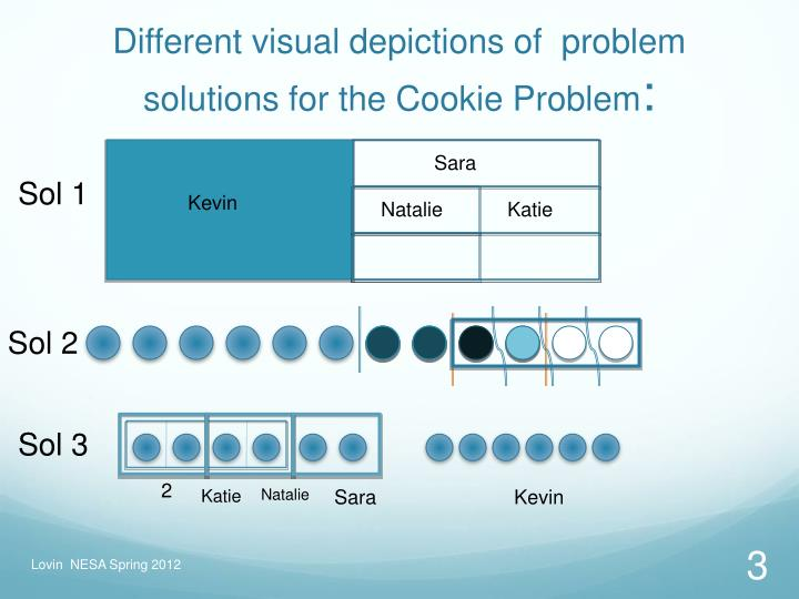 Different visual depictions of problem solutions for the cookie problem
