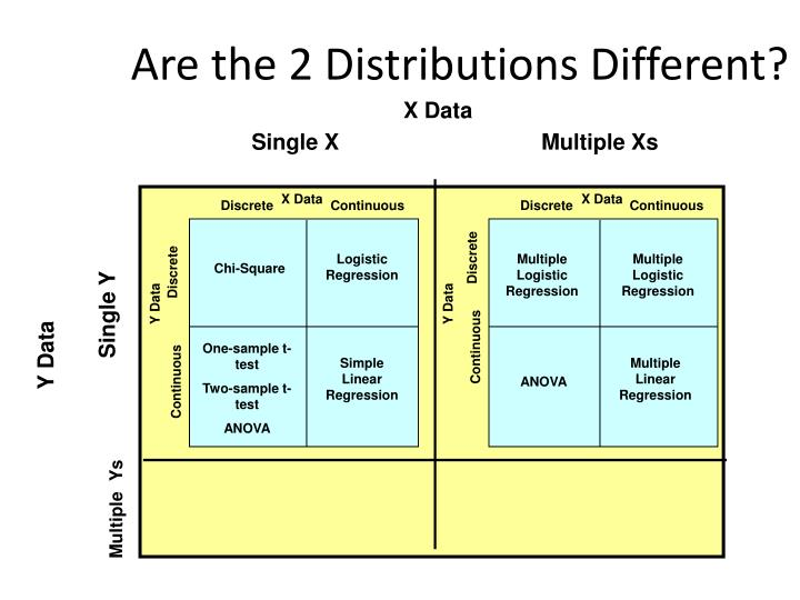 Are the 2 Distributions Different?