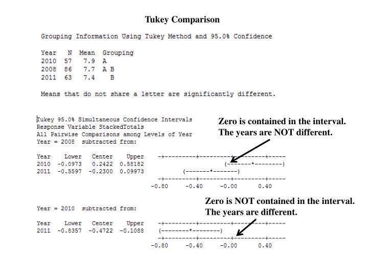 Tukey Comparison
