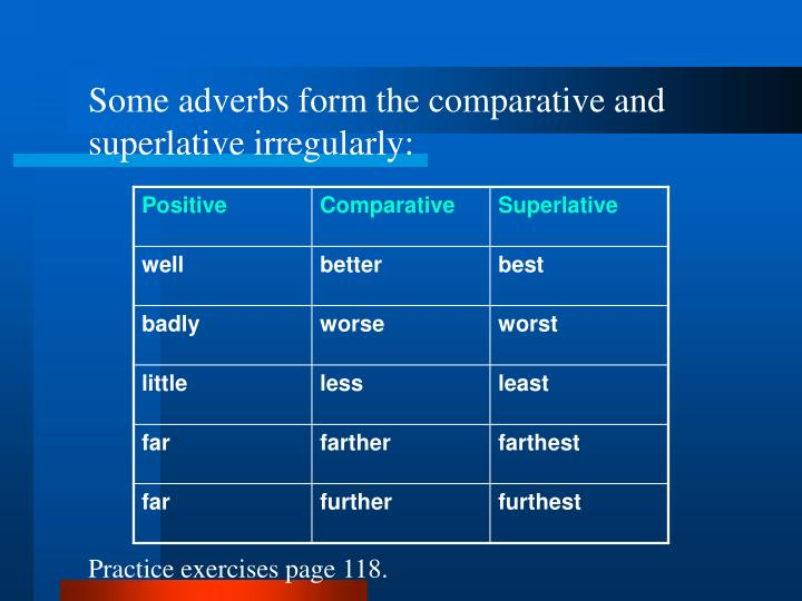 Some adverbs form the comparative and superlative irregularly: