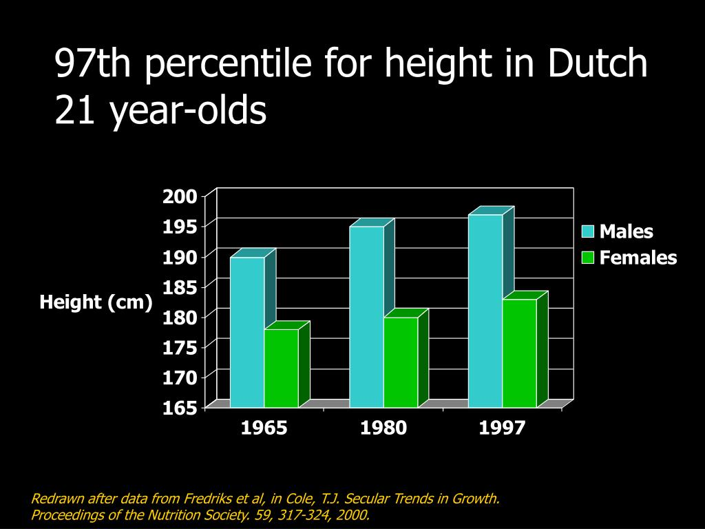 97th percentile for height in Dutch 21 year-olds
