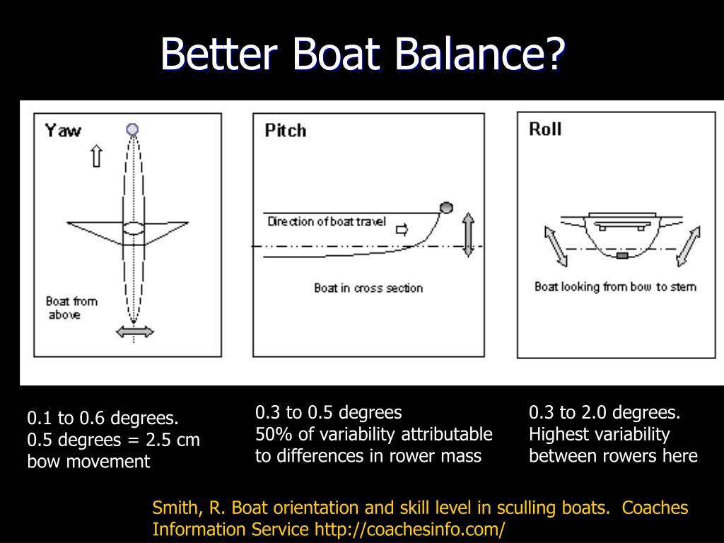 Better Boat Balance?