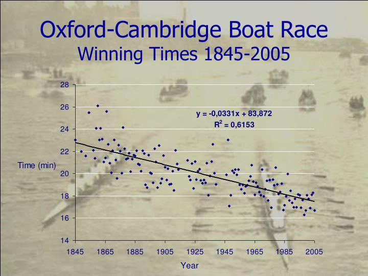 Oxford cambridge boat race winning times 1845 2005