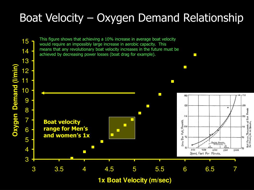Boat Velocity – Oxygen Demand Relationship