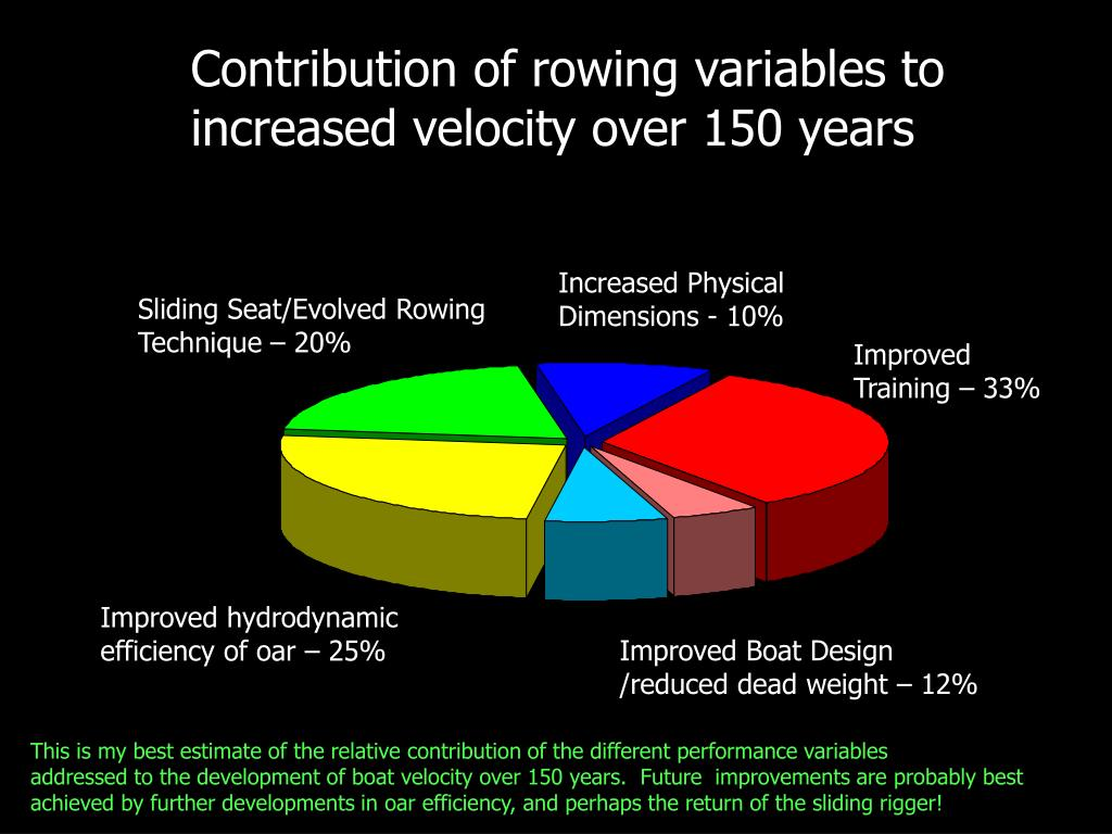 Contribution of rowing variables to