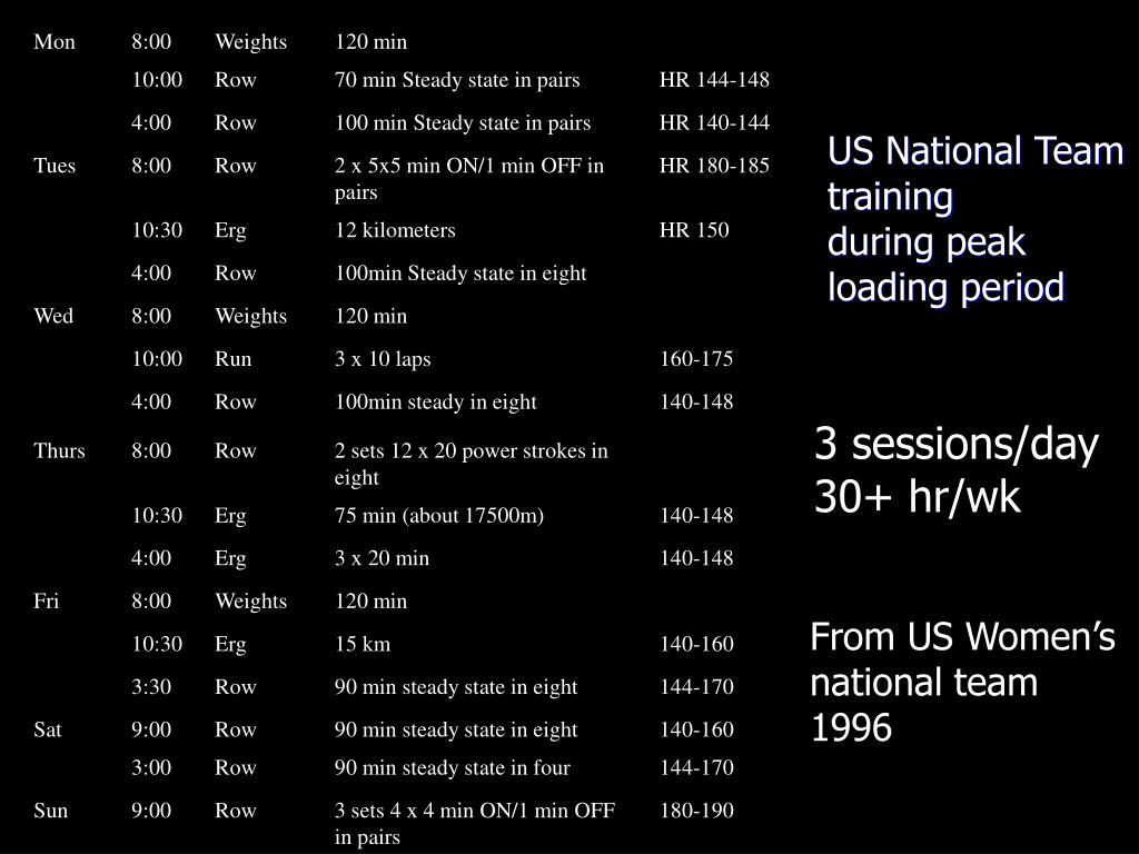 US National Team training