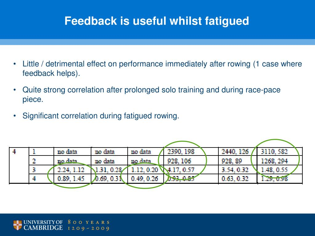 Feedback is useful whilst fatigued
