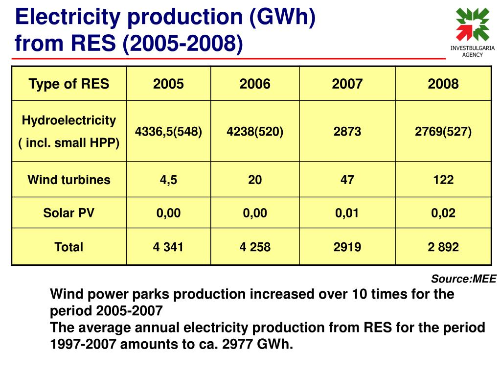 Electricity production (GWh)