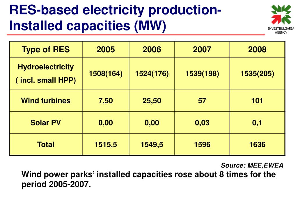RES-based electricity production-Installed capacities (MW)