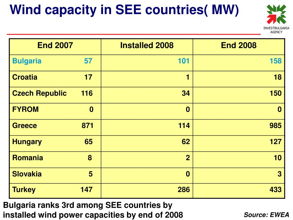 Wind capacity in SEE countries( MW)