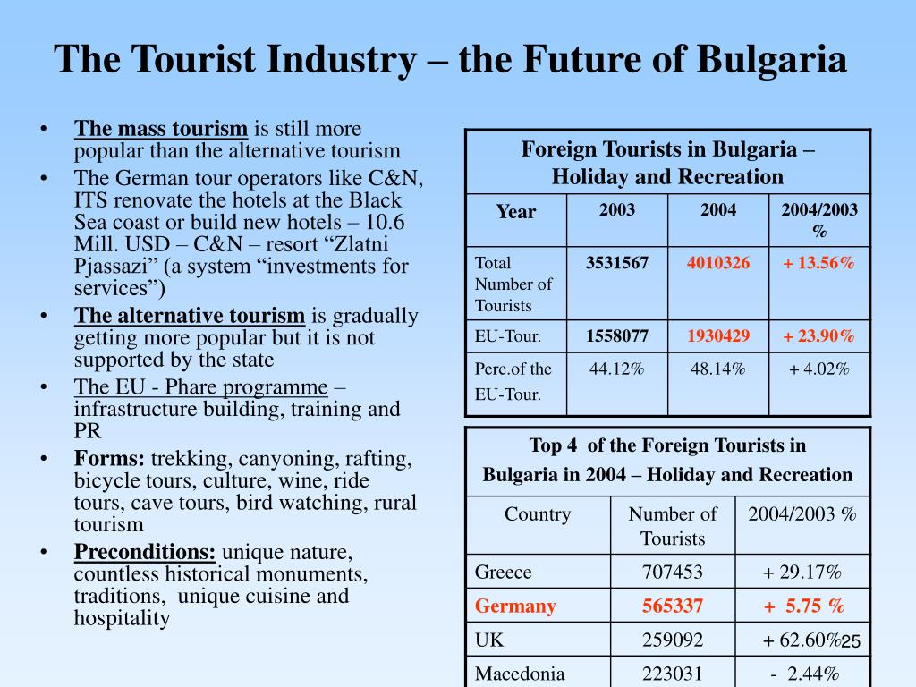 The Tourist Industry – the Future of Bulgaria