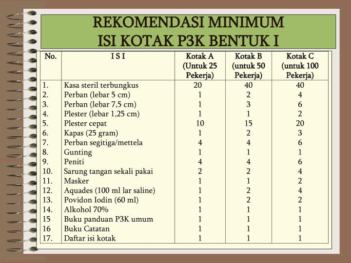REKOMENDASI MINIMUM