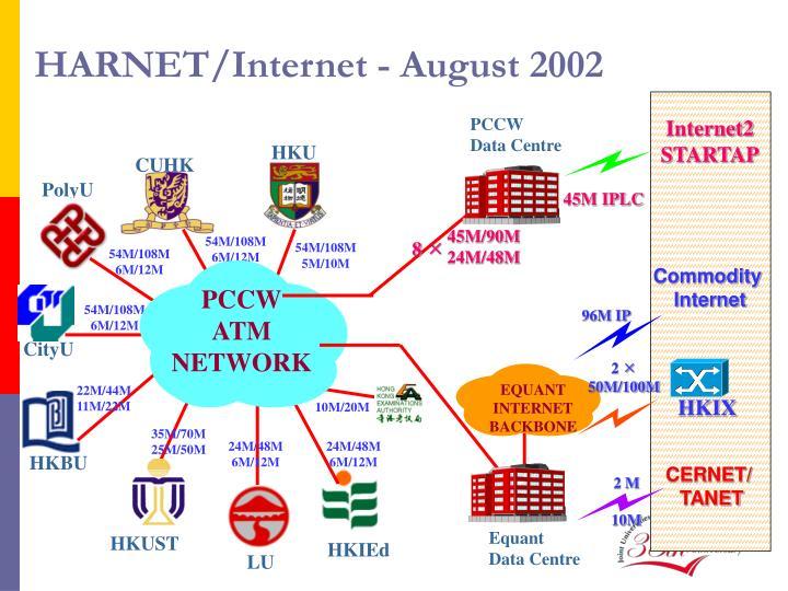 HARNET/Internet - August 2002