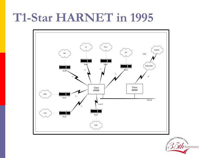 T1-Star HARNET in 1995