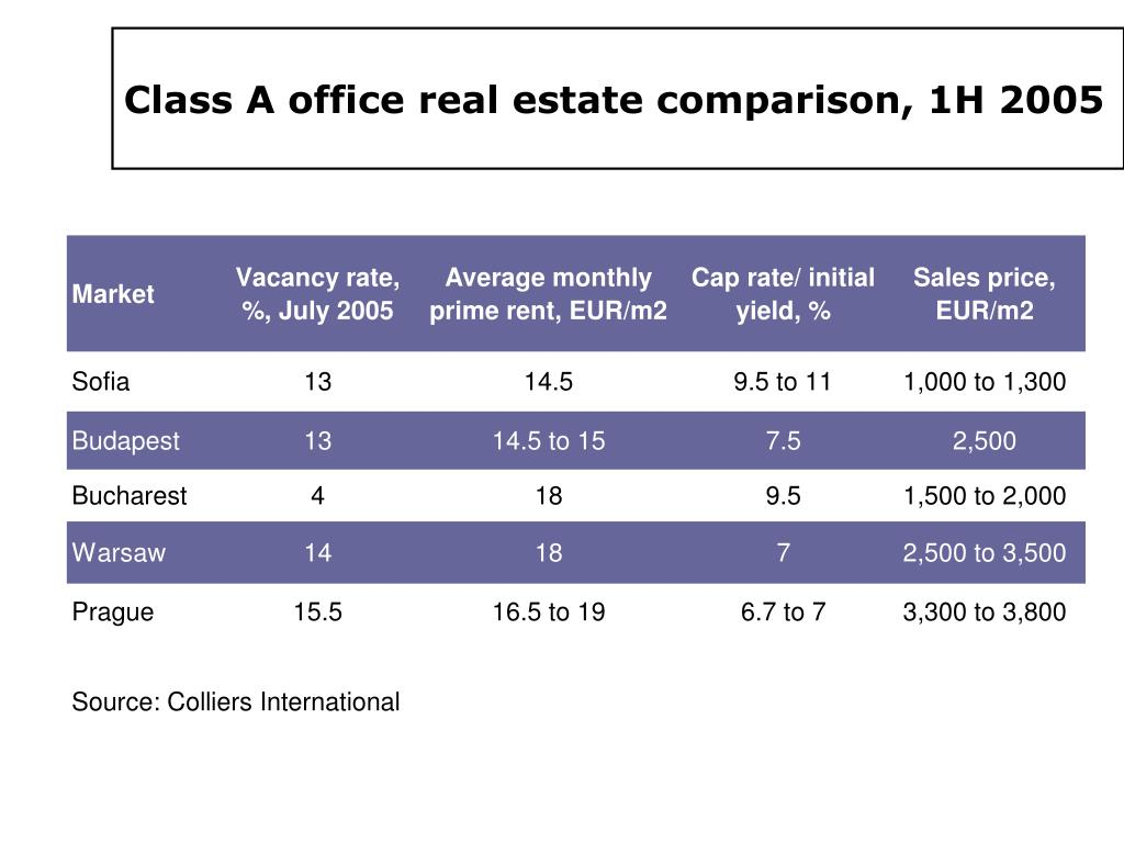 Class A office real estate comparison, 1H 2005
