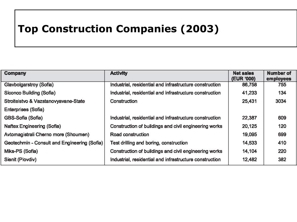 Top Construction Companies (2003)