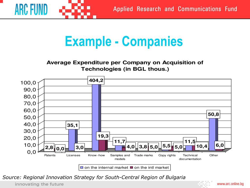 Example - Companies