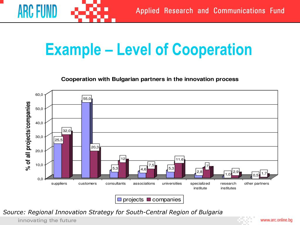 Example – Level of Cooperation