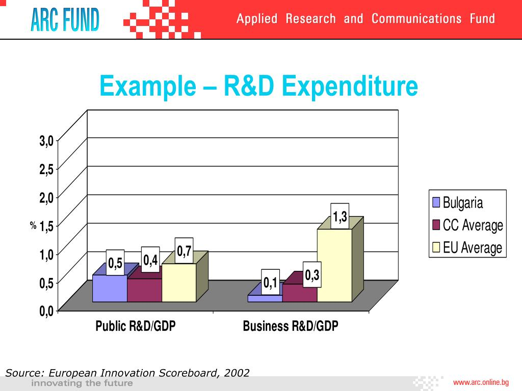 Example – R&D Expenditure