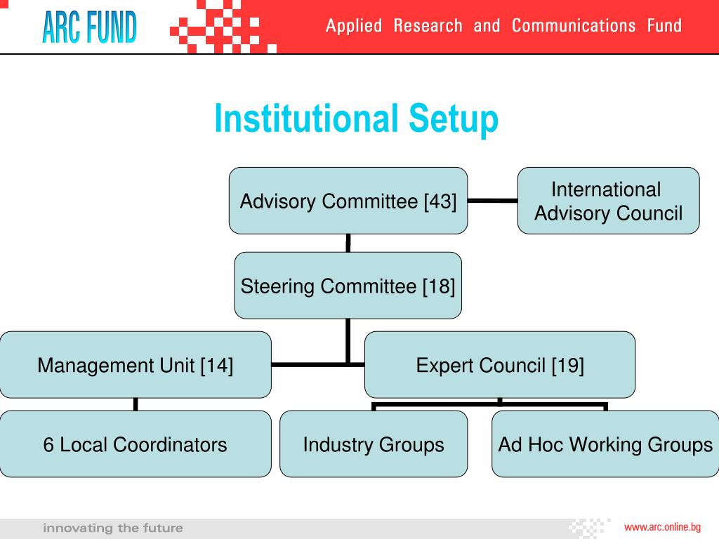 Institutional Setup