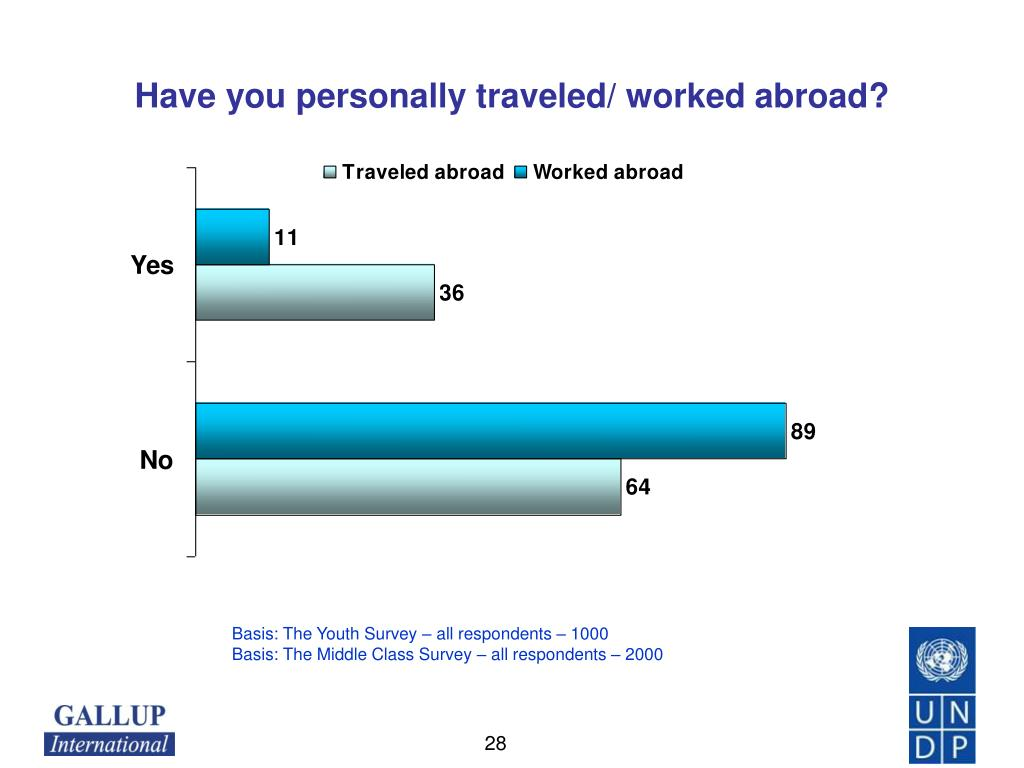 Have you personally traveled/ worked abroad